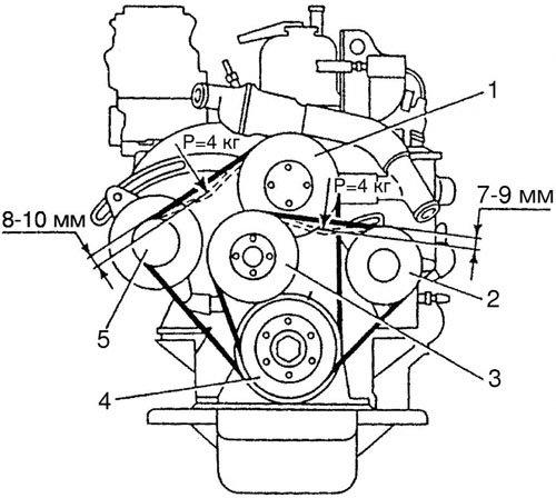 Ремни привода вспомогательных агрегатов